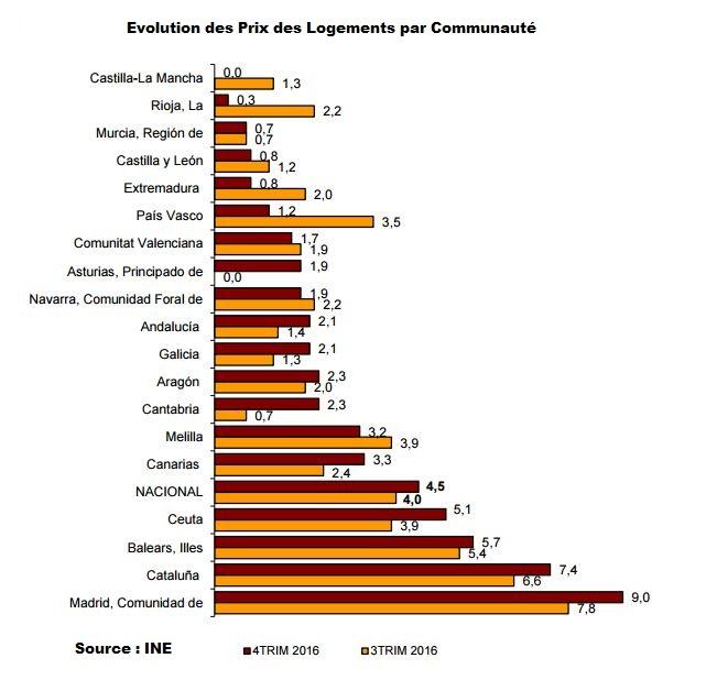 INE Récupération de l'immobilier en espagne par communautés 2016