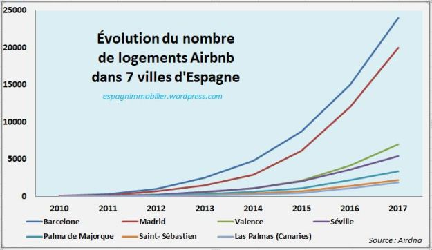 Evolution Airbnb 7 villes Espagne 2010 2017